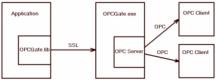 OPCGate - открытый OPC сервер - http://opcgate.ru
